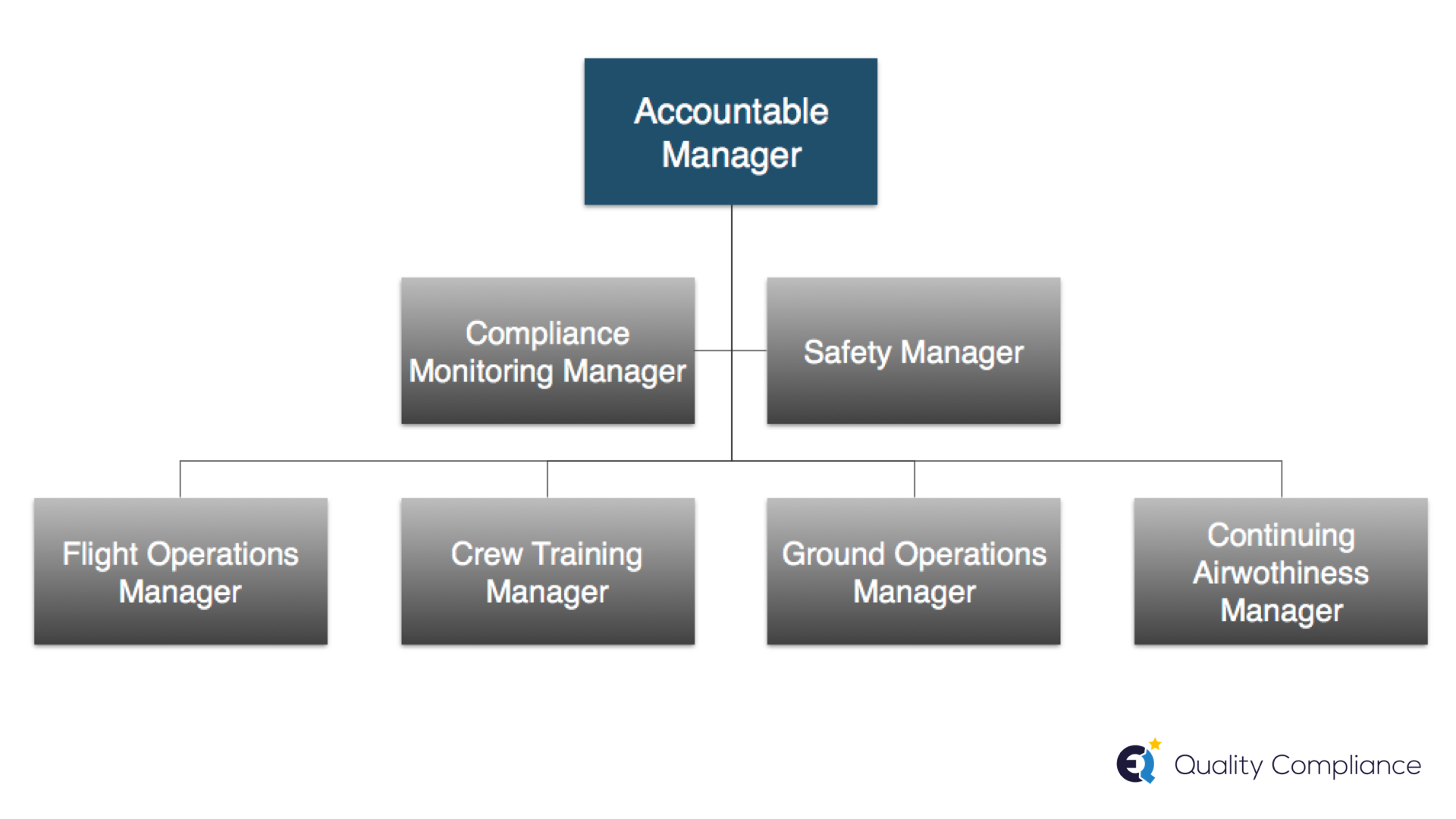 How to certify an Air Operator Certificate (AOC) in EASA